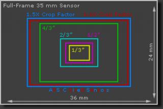 dimensiunile senzorilor de imagine.